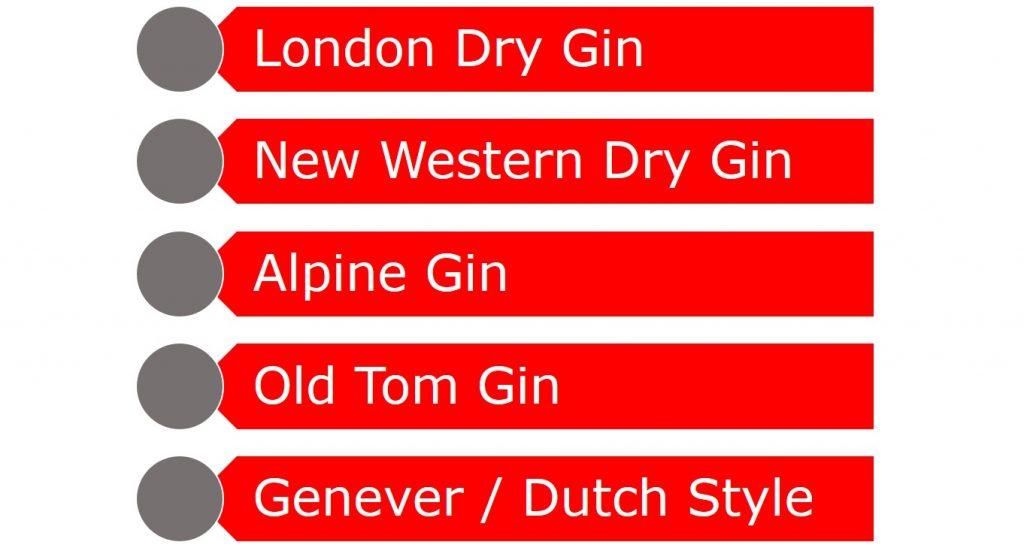 Gin Kategorien